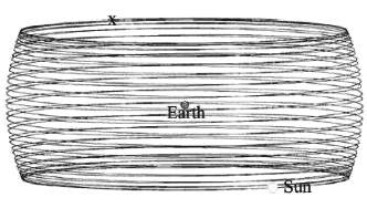 Pamantul si Soarele geocentristi