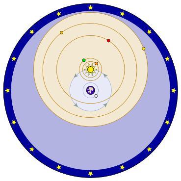 modelul geocentric