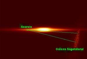 Pozitia actuala a Soarelui fata de galaxia Sagetatorul