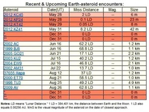 Conform lui SpaceWeather.com, un site important de meteorologie, 4 asteroizi necunoscuţi vor lovi Pământul pe 31 decembrie 2012