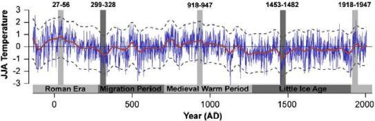 """Încă două studii care demonstrează că """"încălzirea globală din cauza activităţii umane"""" e un basm de adormit copiii"""