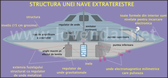 structura unei nave extraterestre