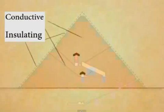 Proprietatile izolatoare si de conductibilitate ale piramidelor egiptene