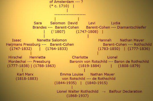 Rothschild - Karl Marx