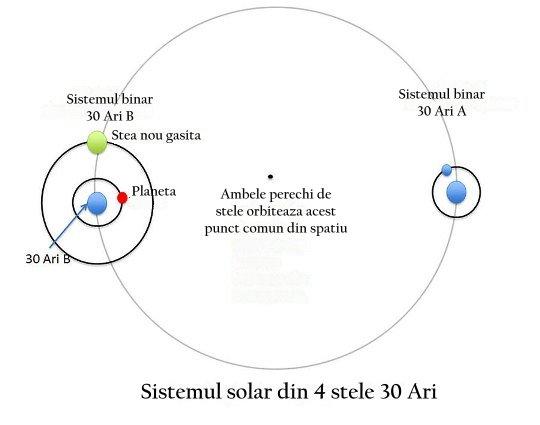 sistem 4 stele
