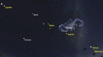 aliniere 5 planete